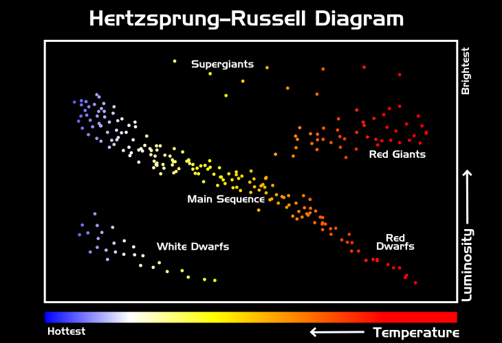 ASPIRE Hertzsprung Russell Diagram on